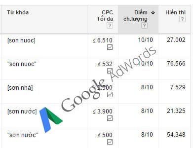 điểm chất lượng quảng cáo google